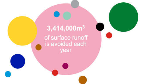 Surface Run-off Infographic