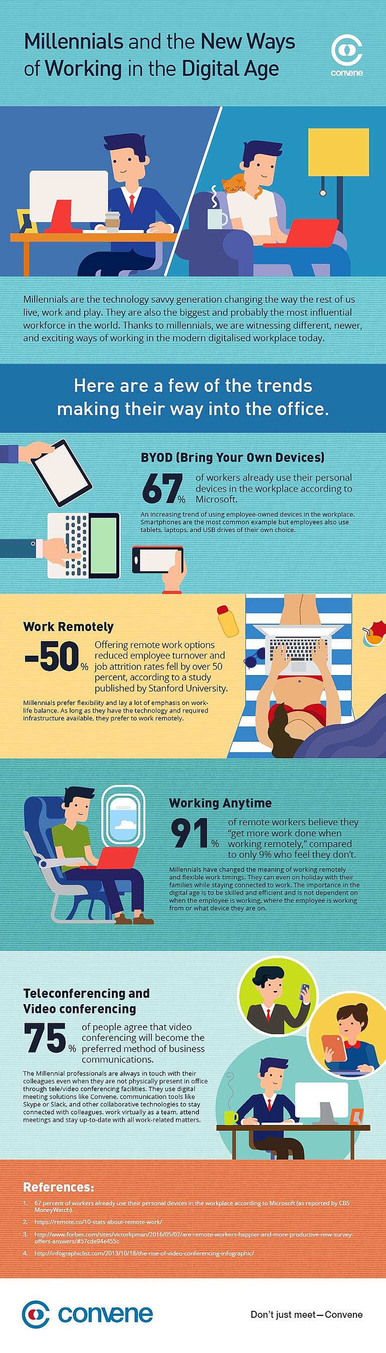 Millennials and new ways of working, byod, flexworking, remote working and video conferencing